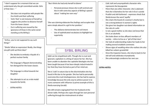 Sybil Birling Mindmap
