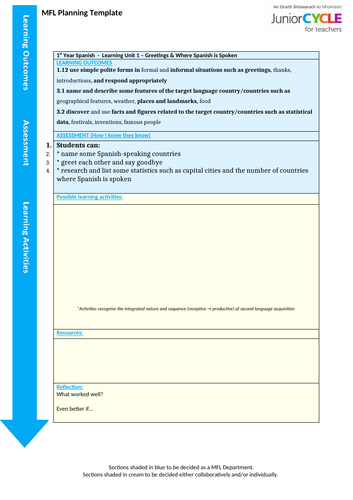 Learning Units for new Junior Cycle MFL (Spanish)