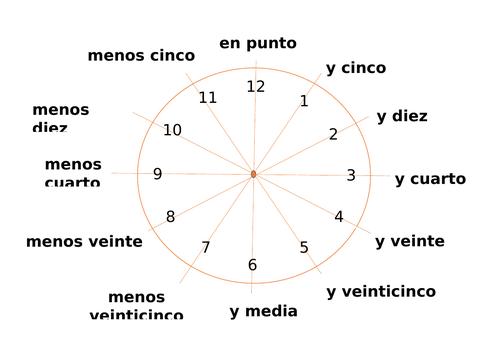 La hora en español - el reloj