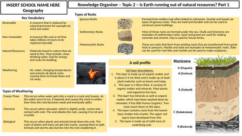 Is Earth running out of natural resources? Knowledge Organiser