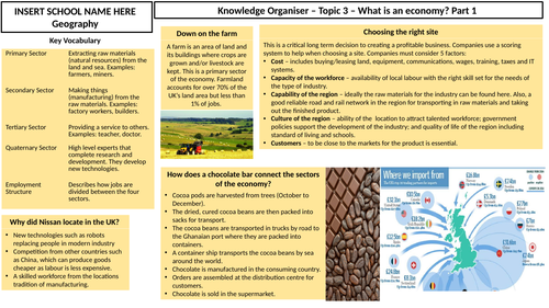 What is an economy? Knowledge Organiser