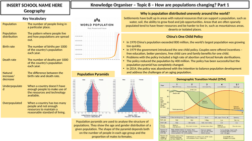 How are populations changing? Knowledge Organiser