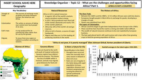What are the challenges and opportunities facing Africa? Knowledge Organiser.