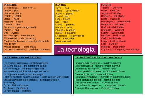 GCSE- La tecnología -Mind map