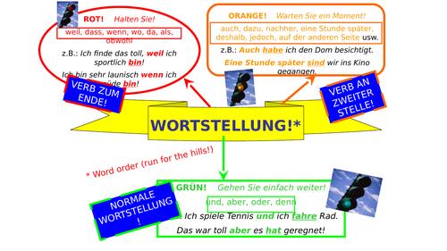 German Word Order Crib Sheet