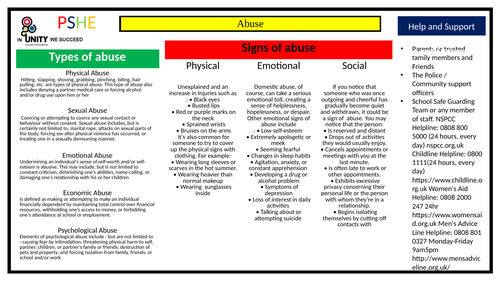 PSHE knowledge organiser - types of abuse