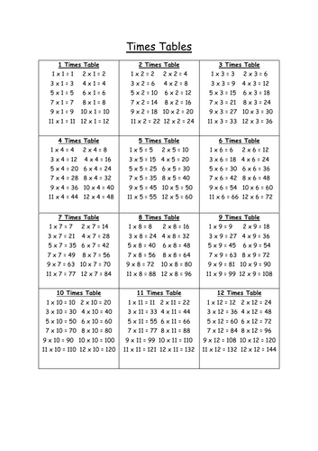 Mathematics - Times Tables up to 12