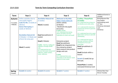 Computing Term by term overview for Yr3 to Yr6.