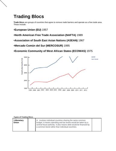 Economics: Trading Blocks  (NEW SPEC) - Edexcel