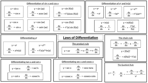 A-Level Maths (Law's of differentiation) Revision poster