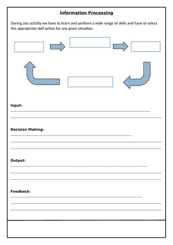 Information Processing - GCSE PE