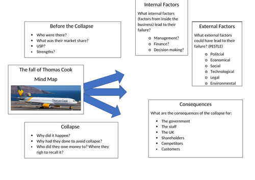 Thomas Cook Collapse Mind Map