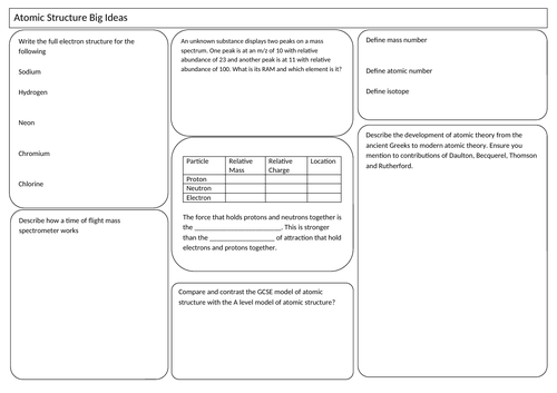 A Level (AS) Atomic Structure A3 Learning Mat