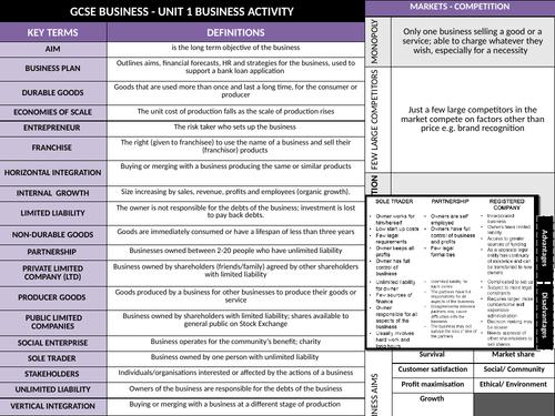 GCSE Eduqas (9-1) Business - Knowledge organiser Business Activity