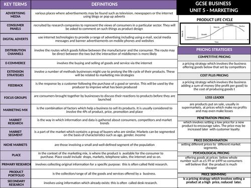 GCSE Eduqas (9-1) Business - Knowledge Organiser Marketing