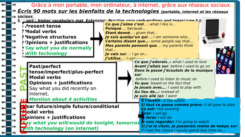 Differentiated writing frame with sentence openers on 'ce que tu fais sur internet'