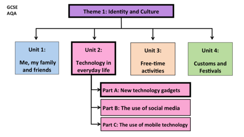 Technology in everyday life- Unit 2- GCSE French