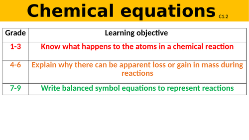 C1.2 Chemical equations