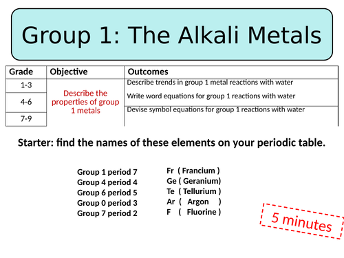 Group 1 metals (KS3) Lesson