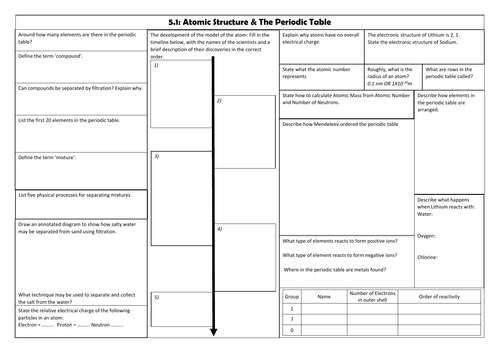 AQA Trilogy Chemistry 5.1 Atomic Structure & The Periodic Table Revision Sheet