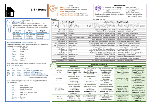 Knowledge Organiser (KO) for German GCSE AQA OUP Textbook 5.1 - Home