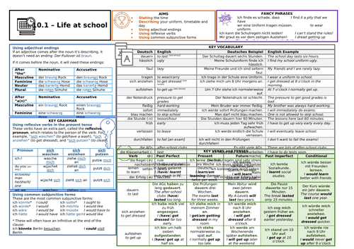Knowledge Organiser (KO) for German GCSE AQA OUP Textbook 10.1 - Life at School
