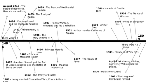 Timeline of Henry VII's Reign