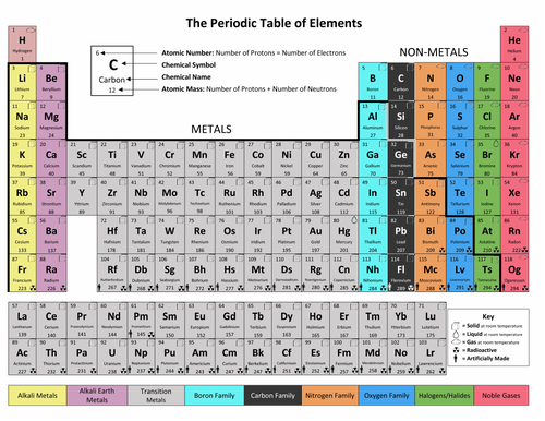 Simple, Descriptive Periodic Table