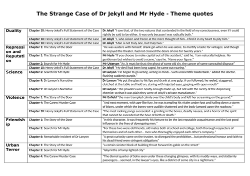 Jekyll and Hyde Theme Quotes
