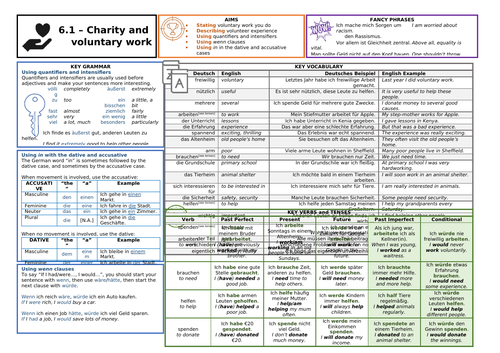 Knowledge Organiser (KO) for German GCSE AQA OUP Textbook 6.1 - Charity and Voluntary Work