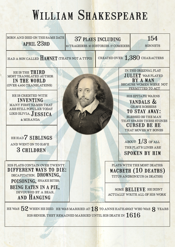 Shakespeare Facts a3 size display poster ks3/ks4