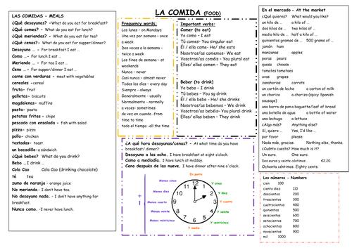 Knowledge organizer for La Comida Mira 2 Module 4
