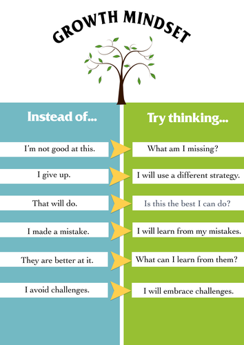 Growth Mindset tree poster A3 download