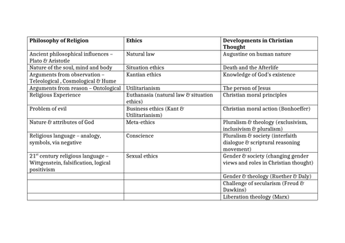 OCR Religious Studies topic guide