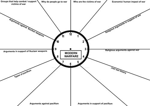 modern warfare revision clock!