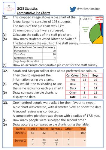 GCSE Statistics: Comparative Pie Charts - Reasoning Worksheet