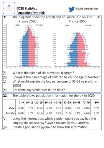GCSE Statistics: Population Pyramids - Reasoning Worksheet