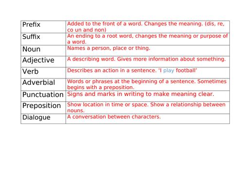 Identifying word classes