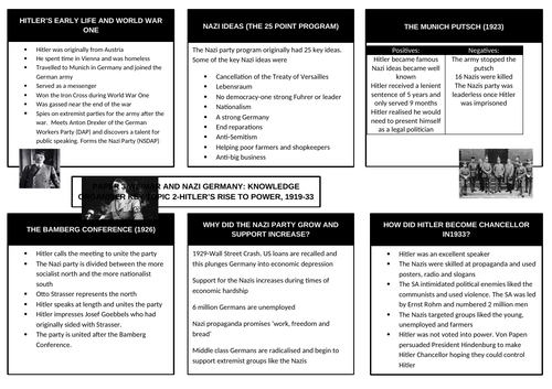GCSE History Weimar and Nazi Germany Knowledge Organiser Topic 2 The Rise of the Nazis