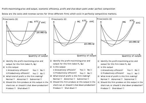 Perfect competition: profit-maximisation, efficiency, profit and shut-down point