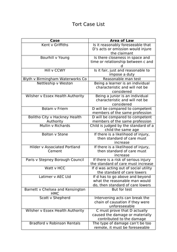 A level Law Tort Case List Activity