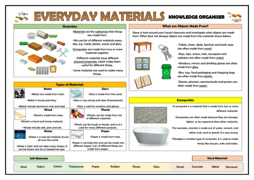 Year 1 Everyday Materials Knowledge Organiser!
