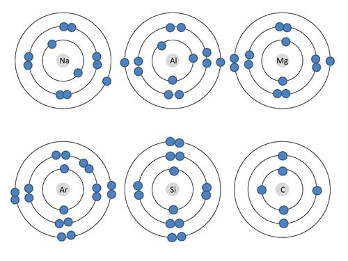 Electron configuration - correct or incorrect sheet