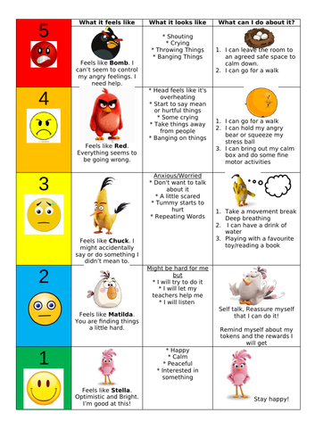 5 Point Anxiety Scale Angry Birds Emotions Scale