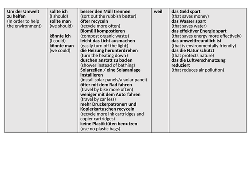 GCSE German Helping the Environment Sentence Builder