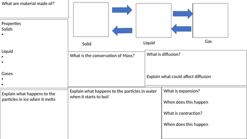 Year 7 particles revision mat