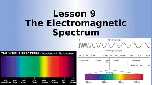 AQA Physics The Electromagnetic Spectrum Lesson