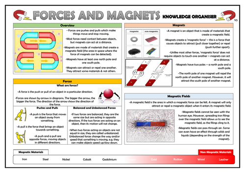 Year 3 Forces and Magnets Knowledge Organiser!