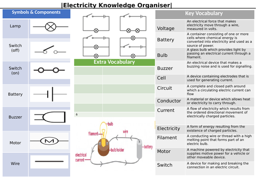 Electricity knowledge organiser