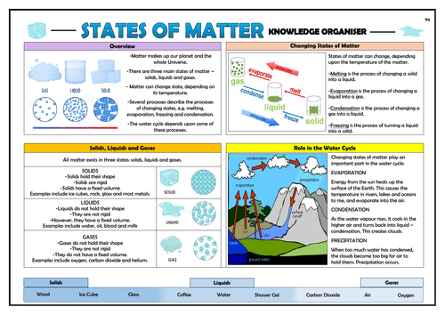 Year 4 States of Matter Knowledge Organiser!